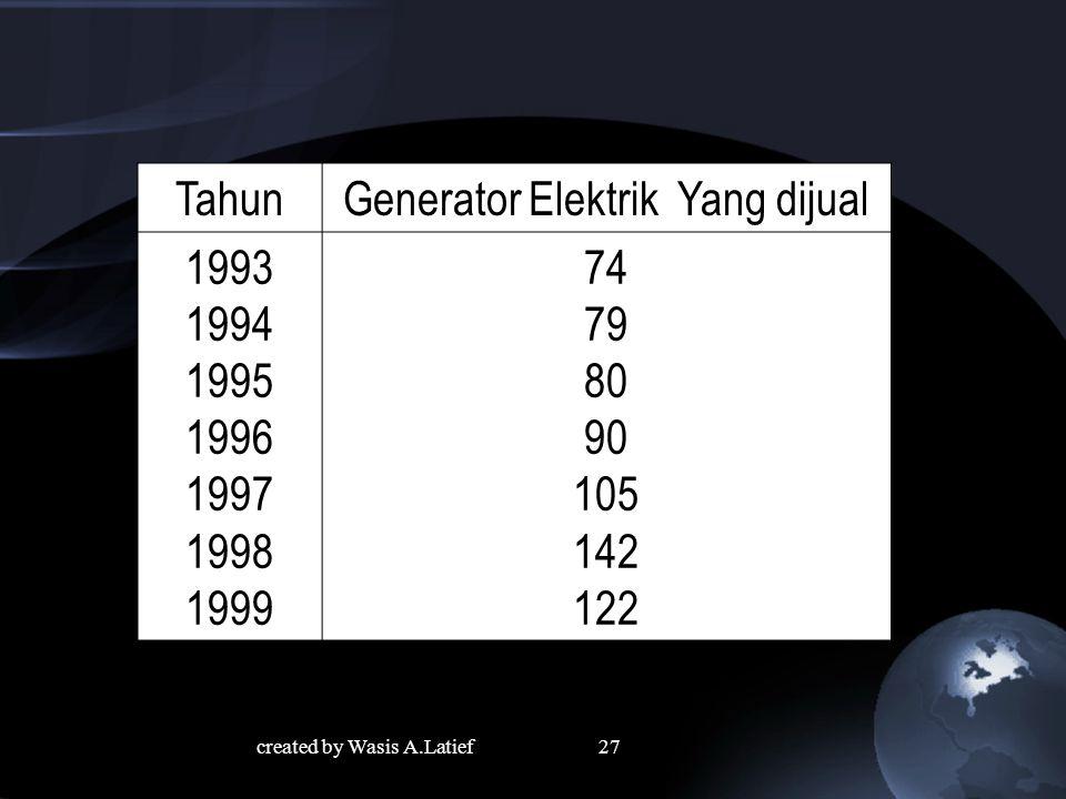 Generator Elektrik Yang dijual 1993 1994 1995 1996 1997 1998 1999 74