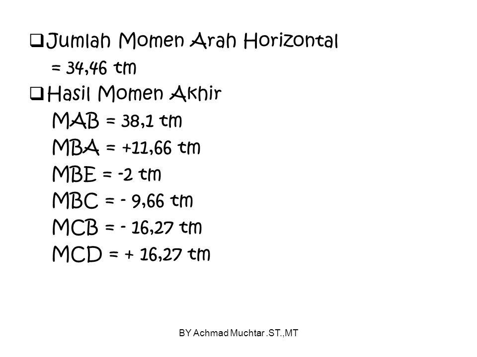 Jumlah Momen Arah Horizontal = 34,46 tm Hasil Momen Akhir