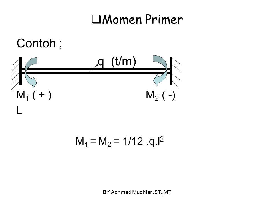 Momen Primer Contoh ; q (t/m) M1 ( + ) M2 ( -) L M1 = M2 = 1/12 .q.l2