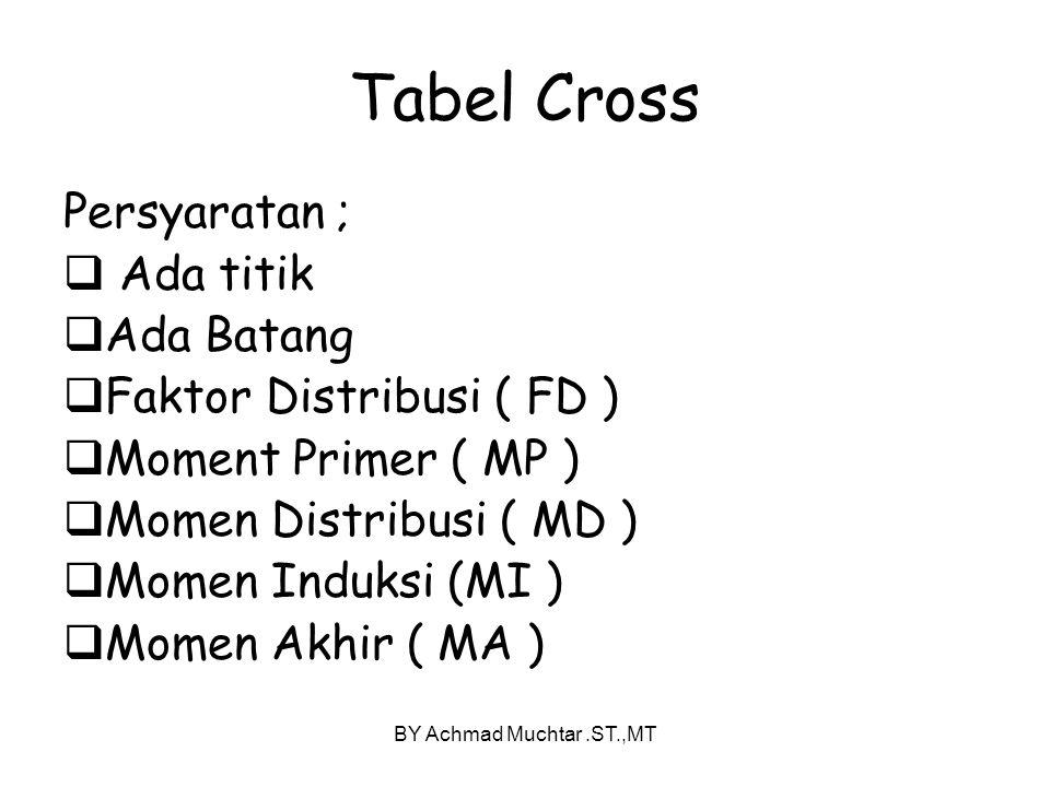 Tabel Cross Persyaratan ; Ada titik Ada Batang