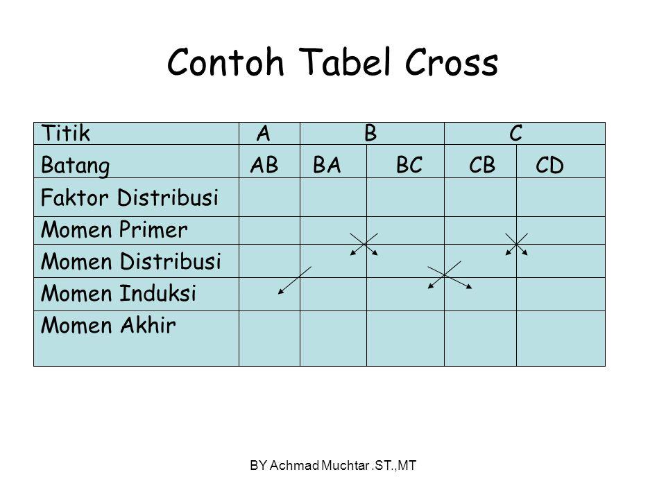 Contoh Tabel Cross Titik A B C Batang AB BA BC CB CD Faktor Distribusi