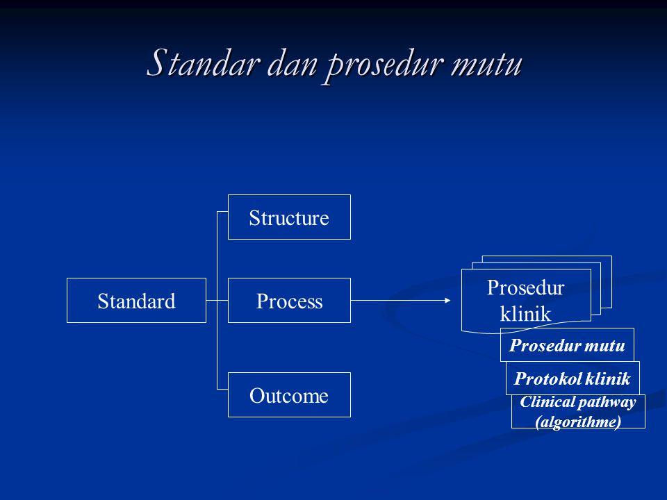 Standar dan prosedur mutu