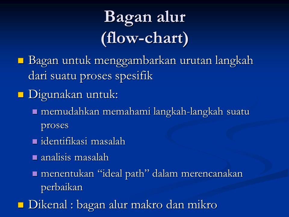 Bagan alur (flow-chart)