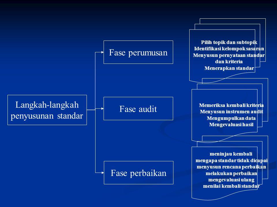 Fase perumusan Langkah-langkah Fase audit penyusunan standar