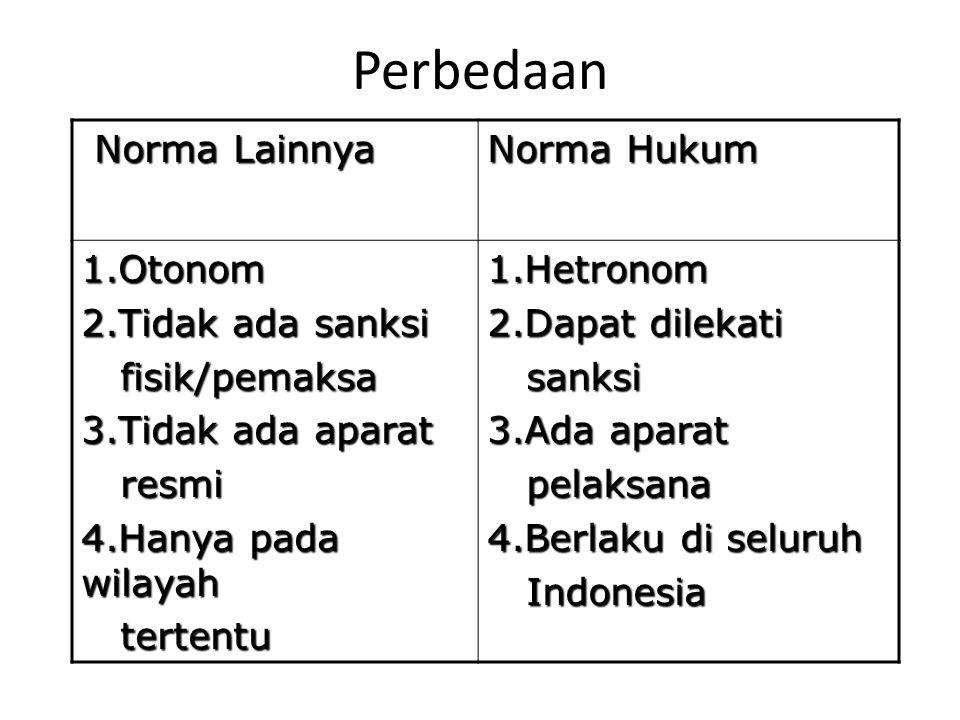 Perbedaan Norma Lainnya Norma Hukum 1.Otonom 2.Tidak ada sanksi