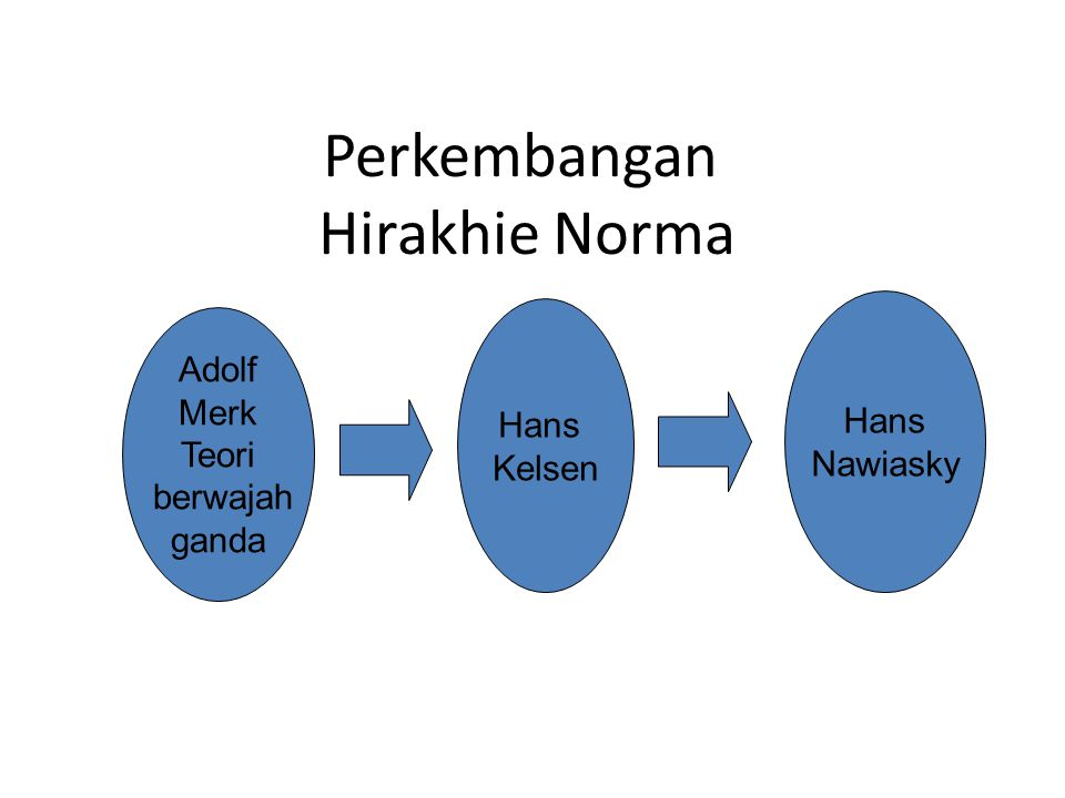 Perkembangan Hirakhie Norma