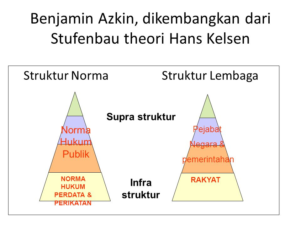 Benjamin Azkin, dikembangkan dari Stufenbau theori Hans Kelsen