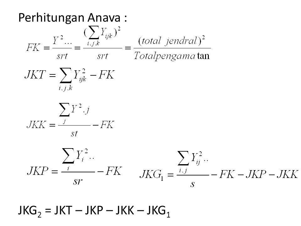 Perhitungan Anava : JKG2 = JKT – JKP – JKK – JKG1