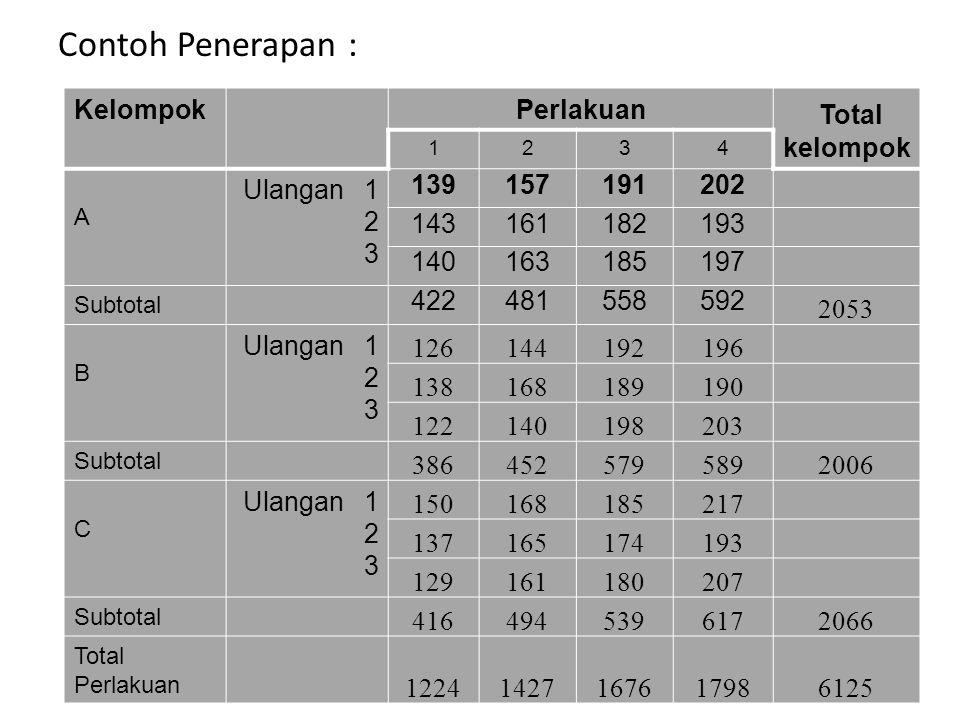 Contoh Penerapan : Total kelompok Kelompok Perlakuan Ulangan 1 139 157