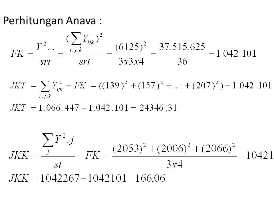 Perhitungan Anava :