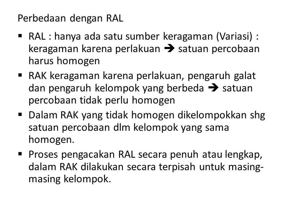 Perbedaan dengan RAL RAL : hanya ada satu sumber keragaman (Variasi) : keragaman karena perlakuan  satuan percobaan harus homogen.