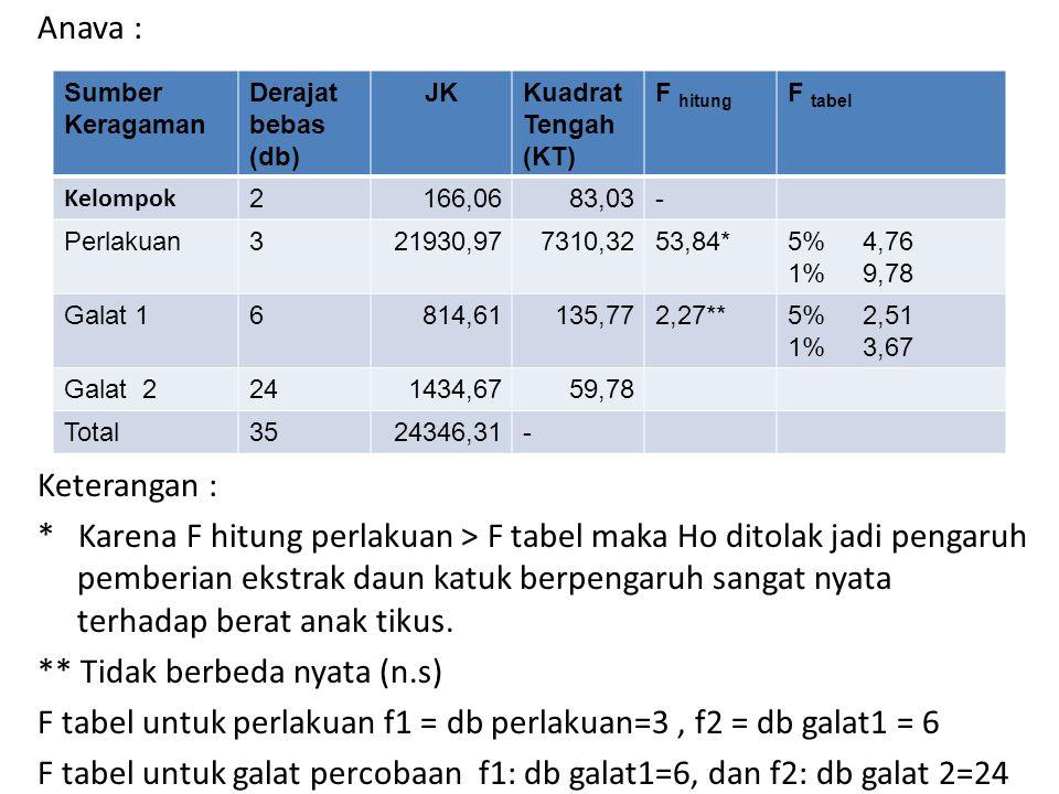 Anava : Keterangan : * Karena F hitung perlakuan > F tabel maka Ho ditolak jadi pengaruh pemberian ekstrak daun katuk berpengaruh sangat nyata terhadap berat anak tikus. ** Tidak berbeda nyata (n.s) F tabel untuk perlakuan f1 = db perlakuan=3 , f2 = db galat1 = 6 F tabel untuk galat percobaan f1: db galat1=6, dan f2: db galat 2=24