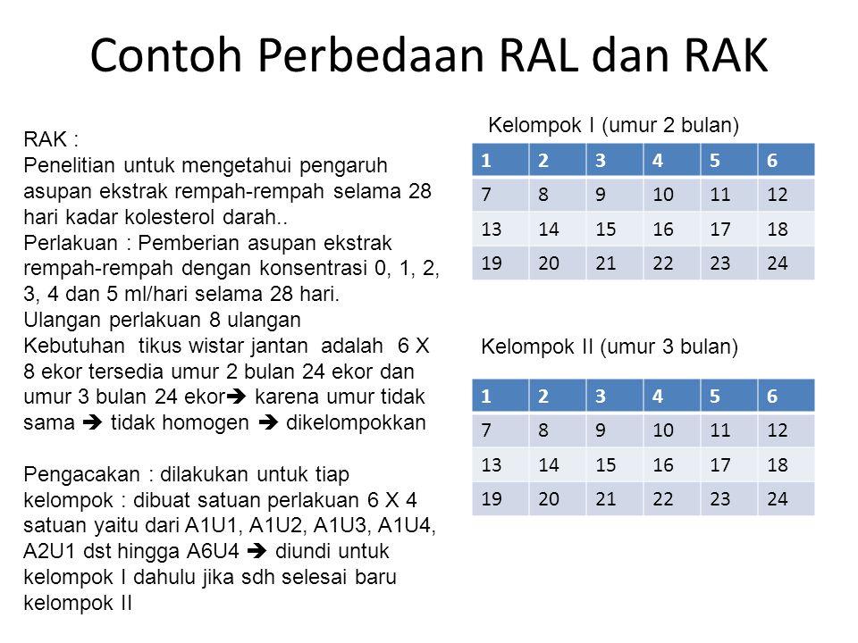 Contoh Perbedaan RAL dan RAK