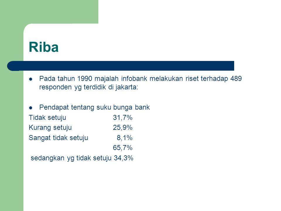 Riba Pada tahun 1990 majalah infobank melakukan riset terhadap 489 responden yg terdidik di jakarta: