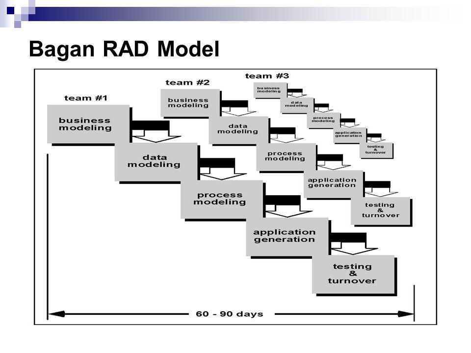 Bagan RAD Model