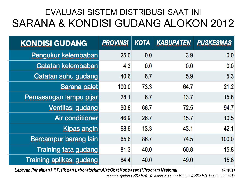 EVALUASI SISTEM DISTRIBUSI SAAT INI SARANA & KONDISI GUDANG ALOKON 2012