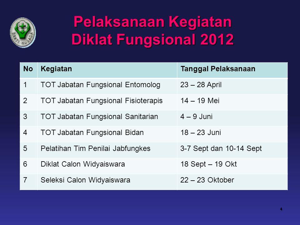 Pelaksanaan Kegiatan Diklat Fungsional 2012