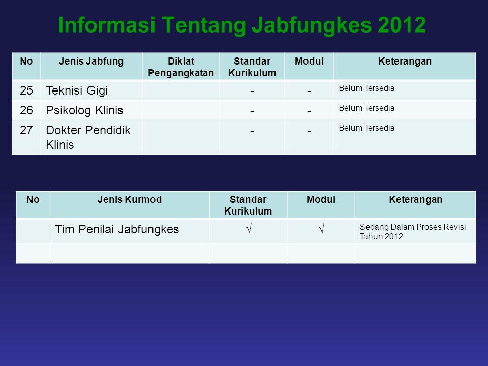 Informasi Tentang Jabfungkes 2012