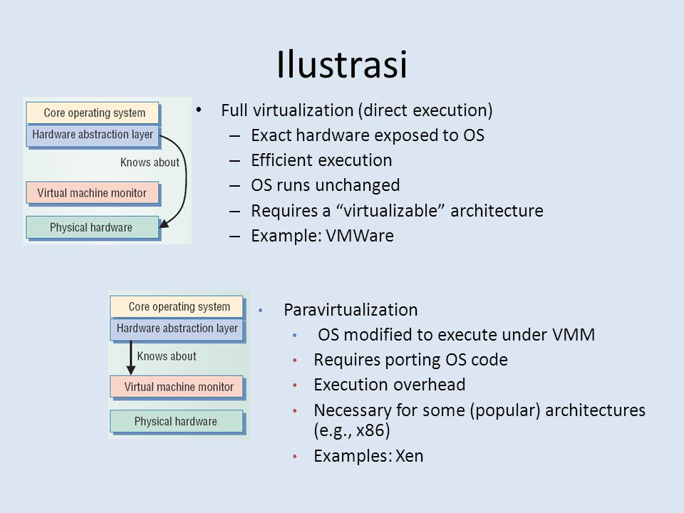 Ilustrasi Full virtualization (direct execution)