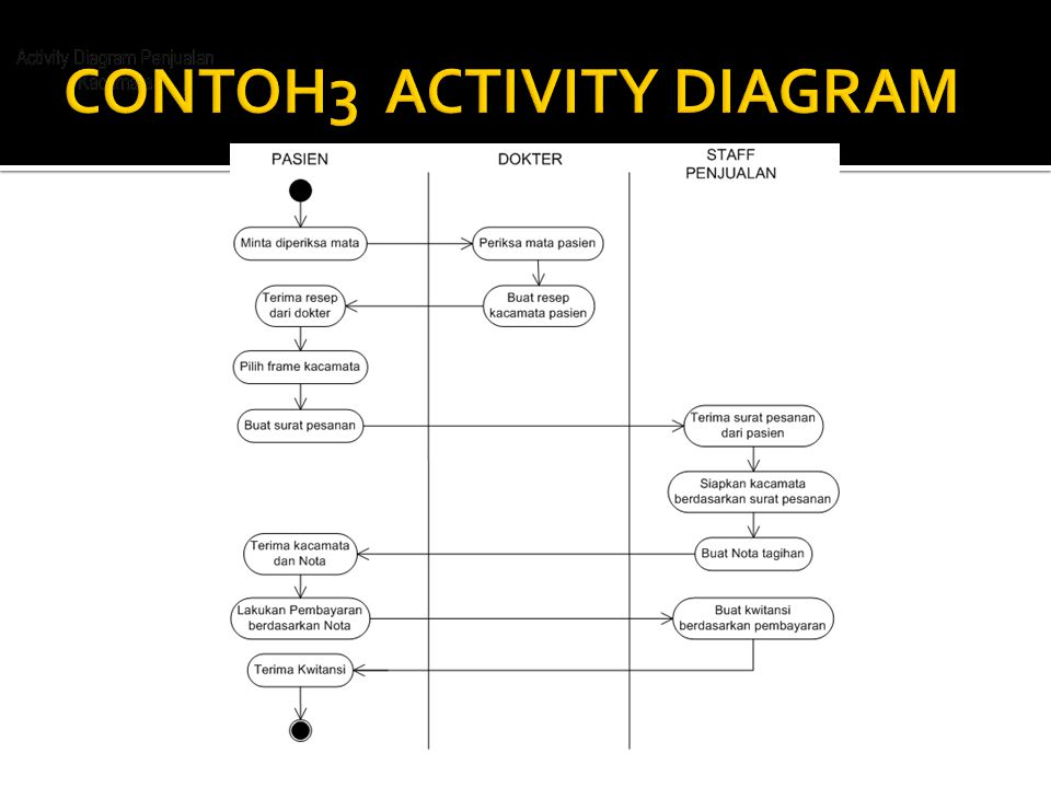 CONTOH3 ACTIVITY DIAGRAM