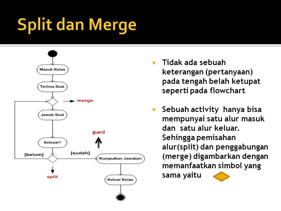 Split dan Merge Tidak ada sebuah keterangan (pertanyaan) pada tengah belah ketupat seperti pada flowchart.