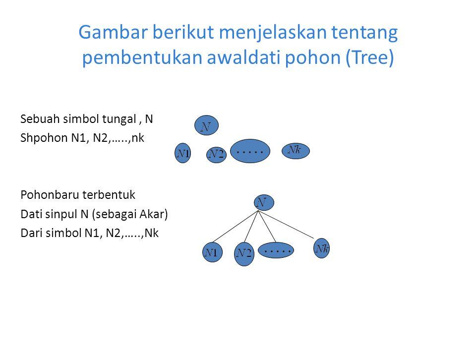 Gambar berikut menjelaskan tentang pembentukan awaldati pohon (Tree)