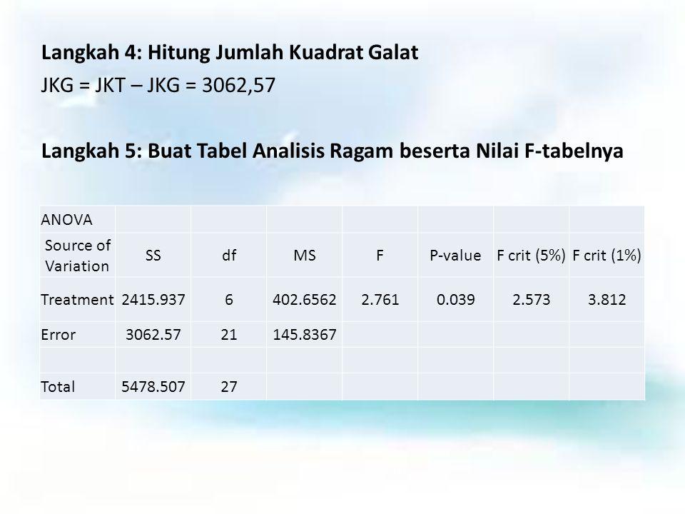 Langkah 4: Hitung Jumlah Kuadrat Galat JKG = JKT – JKG = 3062,57 Langkah 5: Buat Tabel Analisis Ragam beserta Nilai F-tabelnya