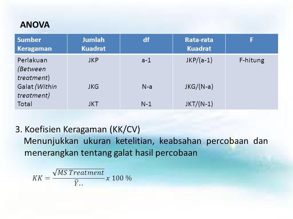 3. Koefisien Keragaman (KK/CV)