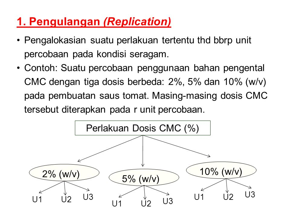 Perlakuan Dosis CMC (%)