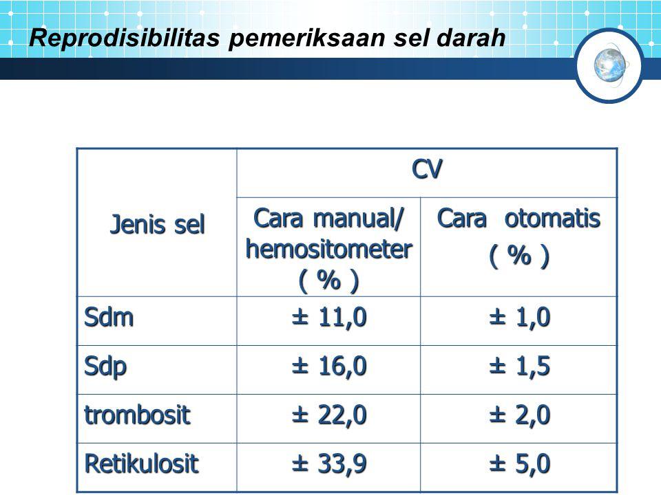 Reprodisibilitas pemeriksaan sel darah