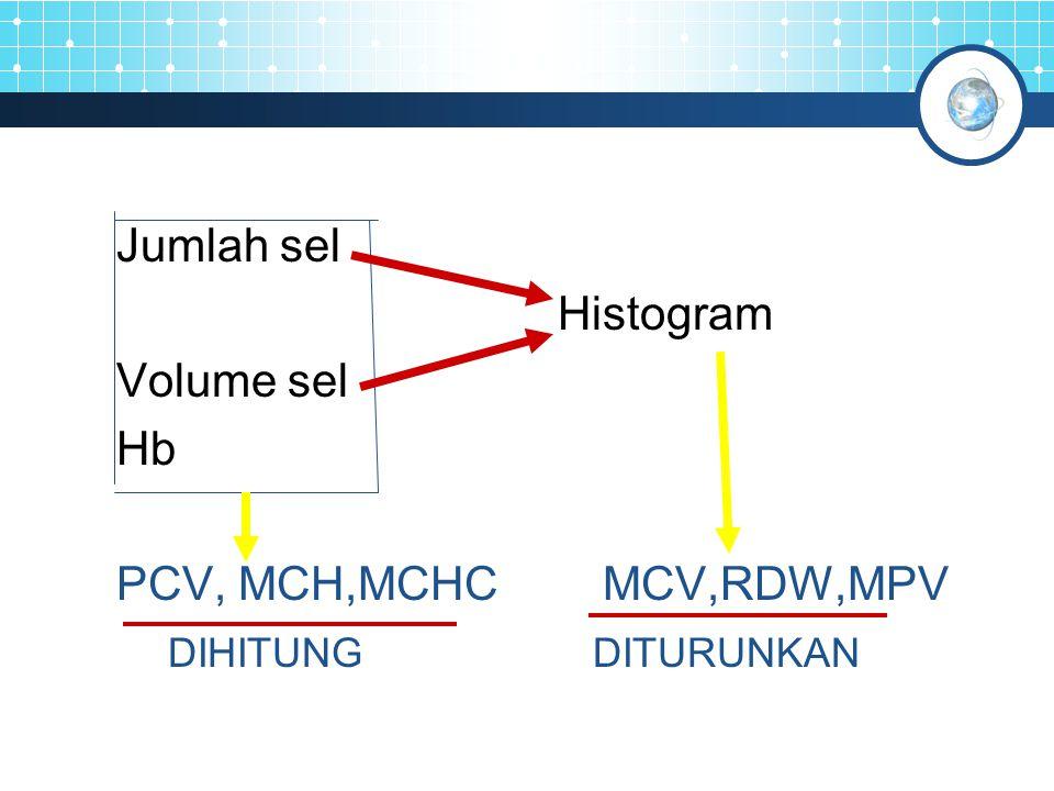 Jumlah sel Histogram. Volume sel. Hb. PCV, MCH,MCHC MCV,RDW,MPV.