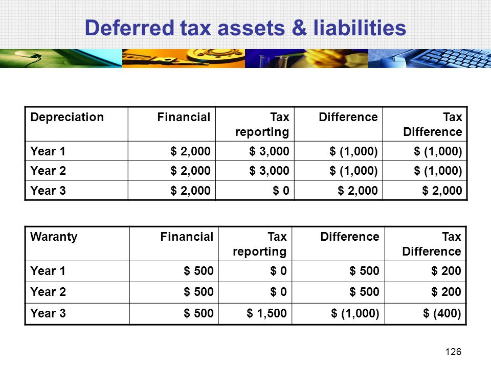 Deferred tax assets & liabilities