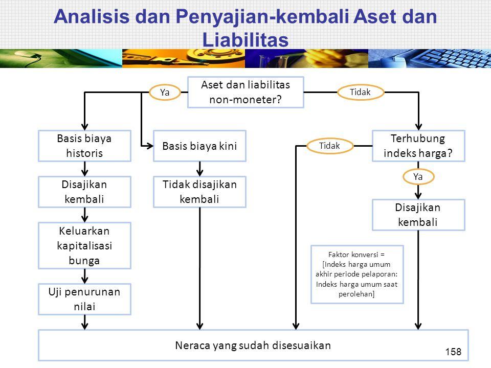 Analisis dan Penyajian-kembali Aset dan Liabilitas