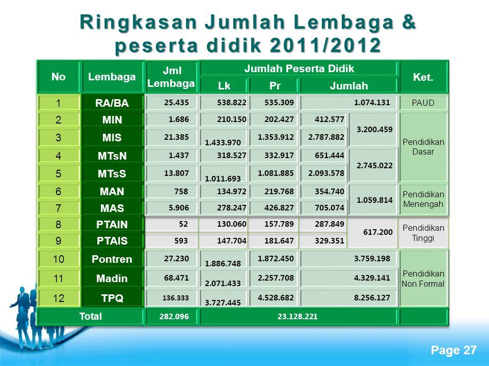 Ringkasan Jumlah Lembaga & peserta didik 2011/2012