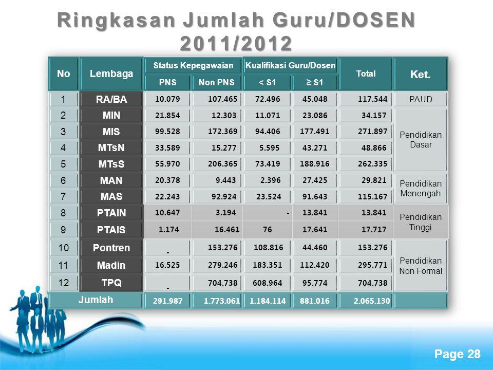 Ringkasan Jumlah Guru/DOSEN 2011/2012