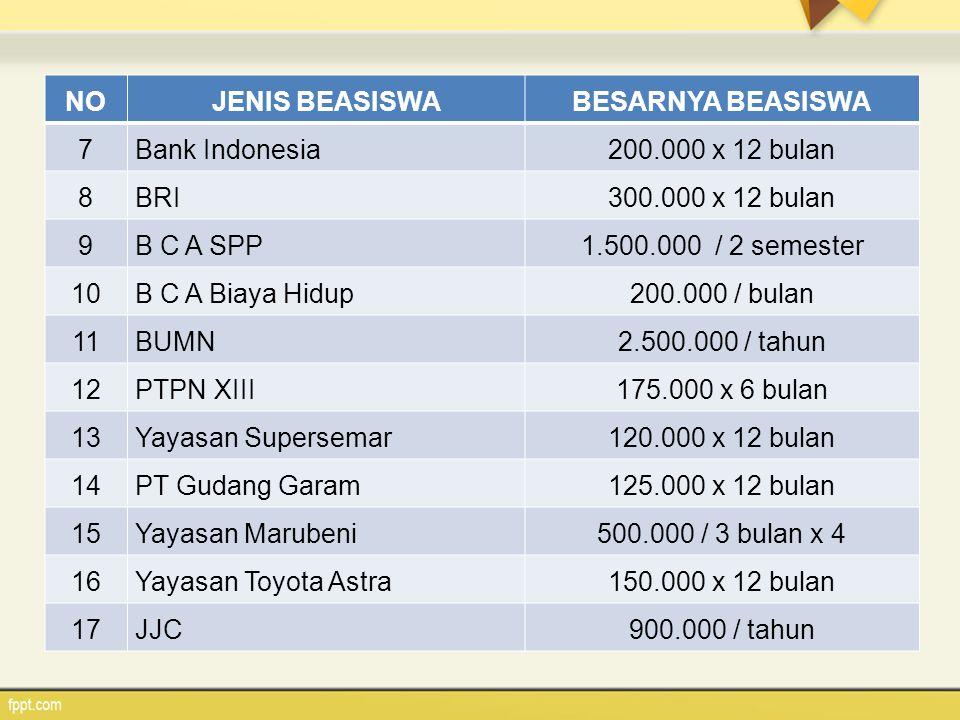 NO JENIS BEASISWA. BESARNYA BEASISWA. 7. Bank Indonesia. 200.000 x 12 bulan. 8. BRI. 300.000 x 12 bulan.