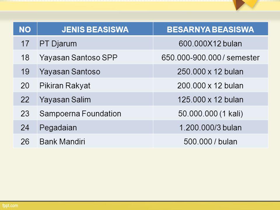 NO JENIS BEASISWA. BESARNYA BEASISWA. 17. PT Djarum. 600.000X12 bulan. 18. Yayasan Santoso SPP.