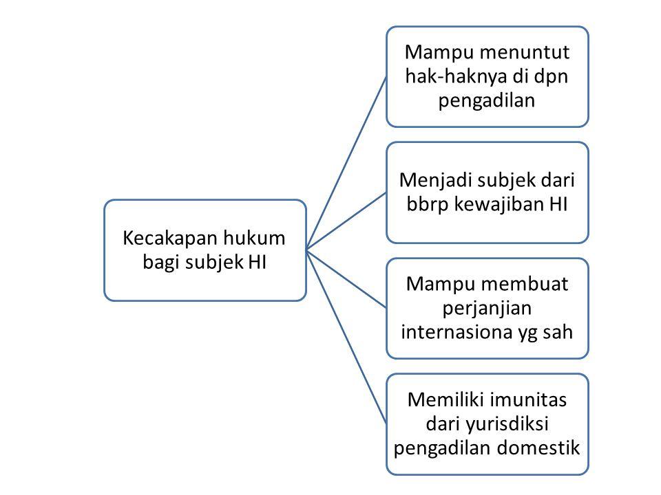 Kecakapan hukum bagi subjek HI