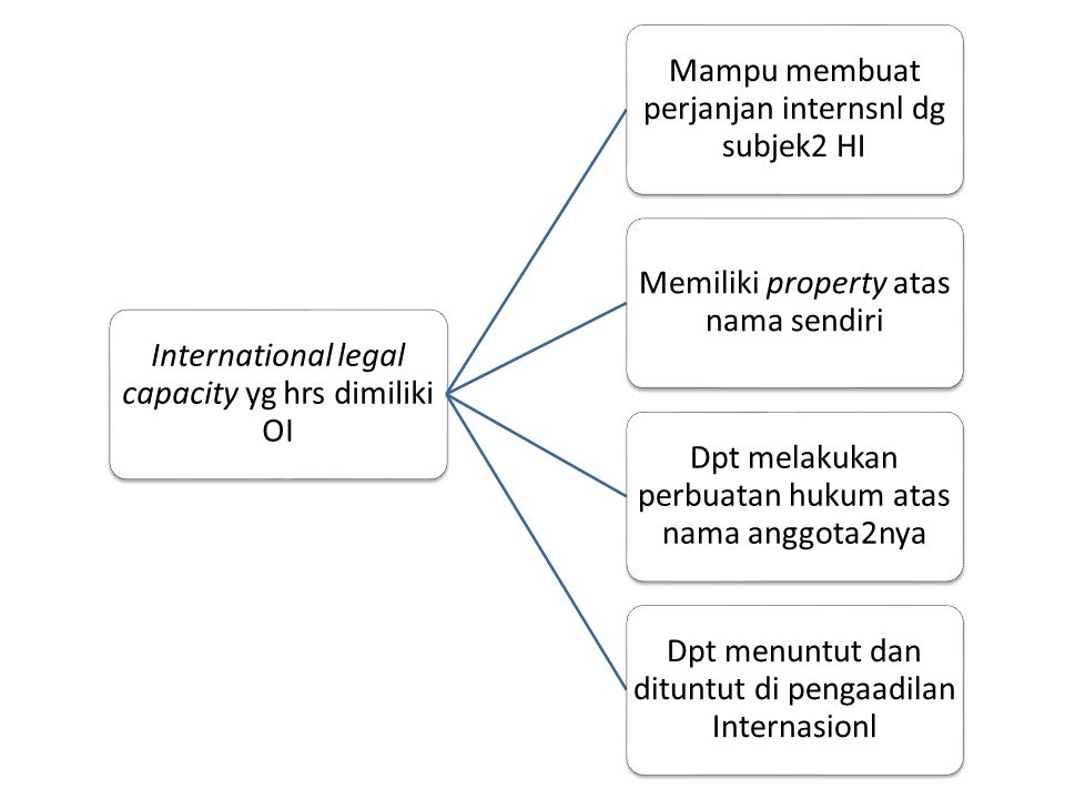 International legal capacity yg hrs dimiliki OI