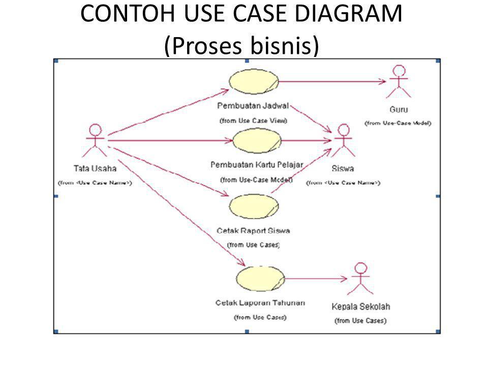 CONTOH USE CASE DIAGRAM (Proses bisnis)