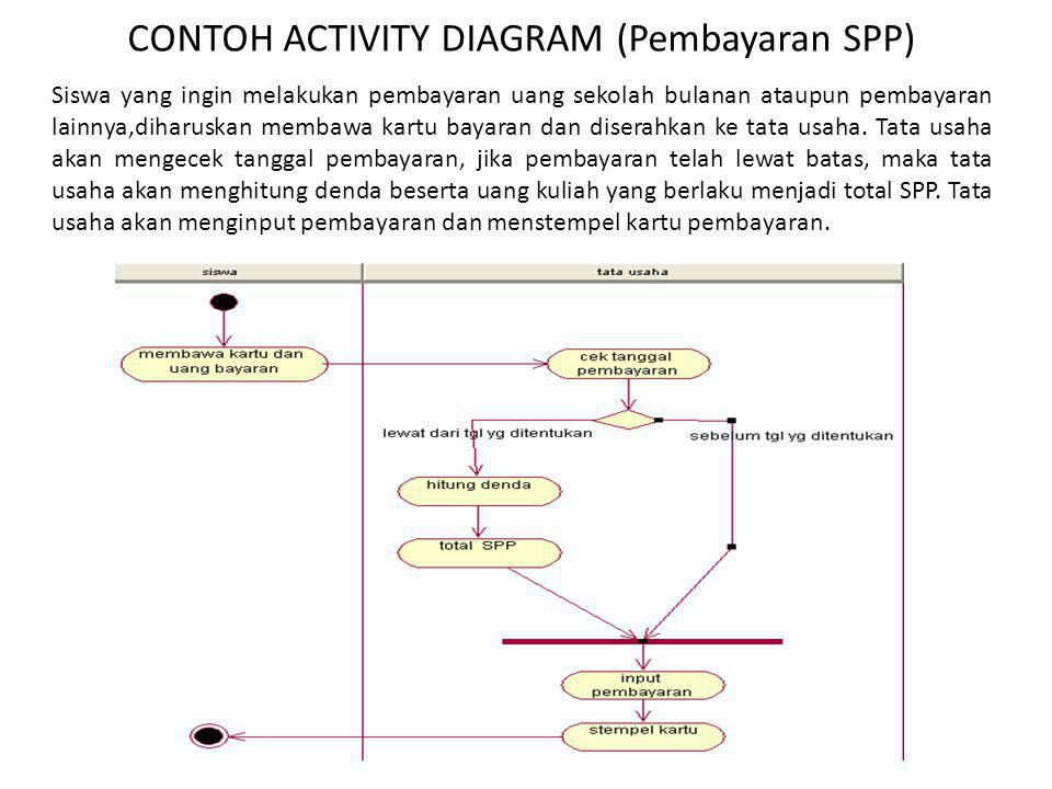 CONTOH ACTIVITY DIAGRAM (Pembayaran SPP)