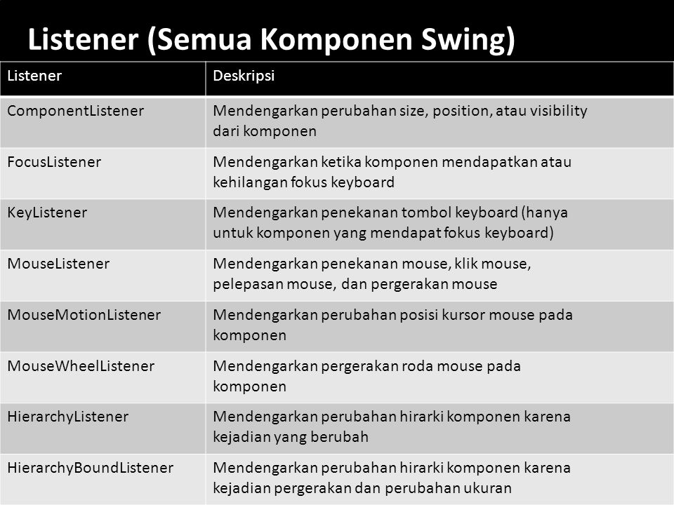 Listener (Semua Komponen Swing)