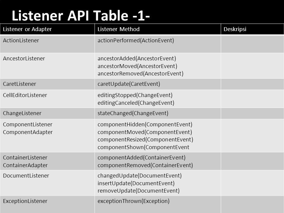 Listener API Table -1- Listener or Adapter Listener Method Deskripsi