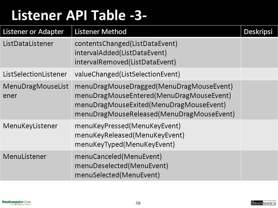 Listener API Table -3- Listener or Adapter Listener Method Deskripsi