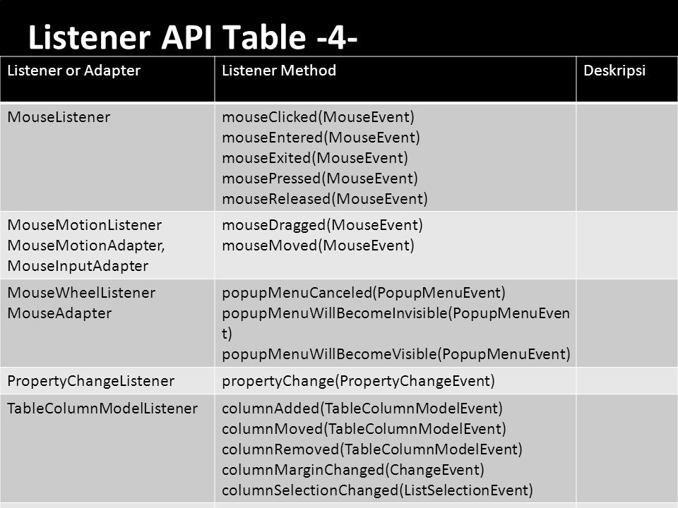 Listener API Table -4- Listener or Adapter Listener Method Deskripsi