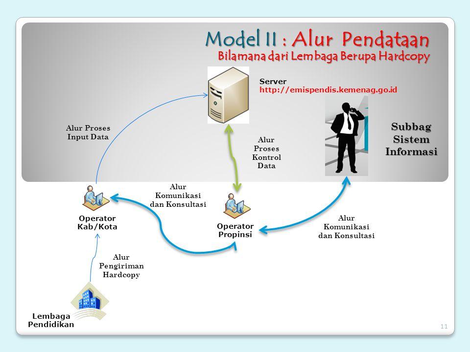 Model II : Alur Pendataan Bilamana dari Lembaga Berupa Hardcopy