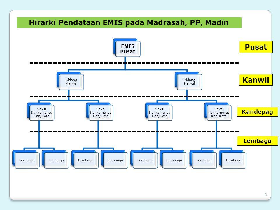 Hirarki Pendataan EMIS pada Madrasah, PP, Madin