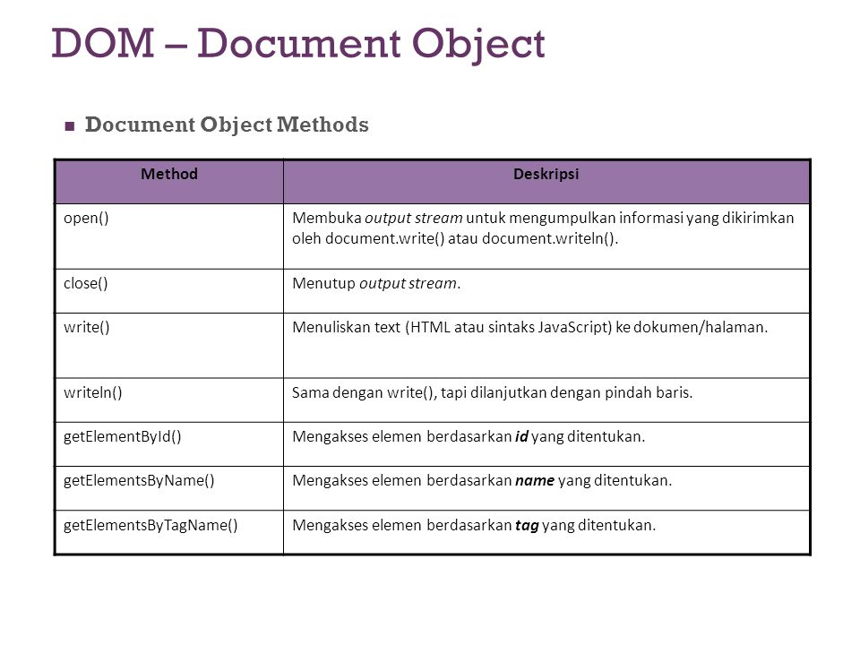DOM – Document Object Document Object Methods Method Deskripsi open()