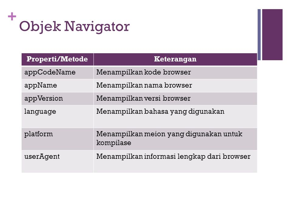 Objek Navigator Properti/Metode Keterangan appCodeName