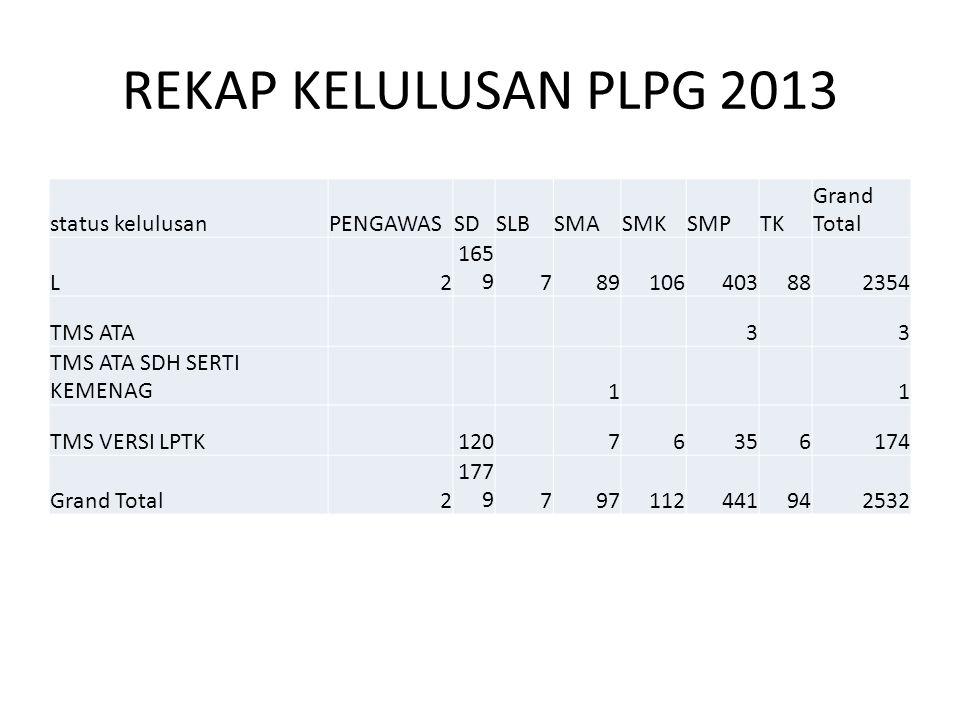 REKAP KELULUSAN PLPG 2013 status kelulusan PENGAWAS SD SLB SMA SMK SMP